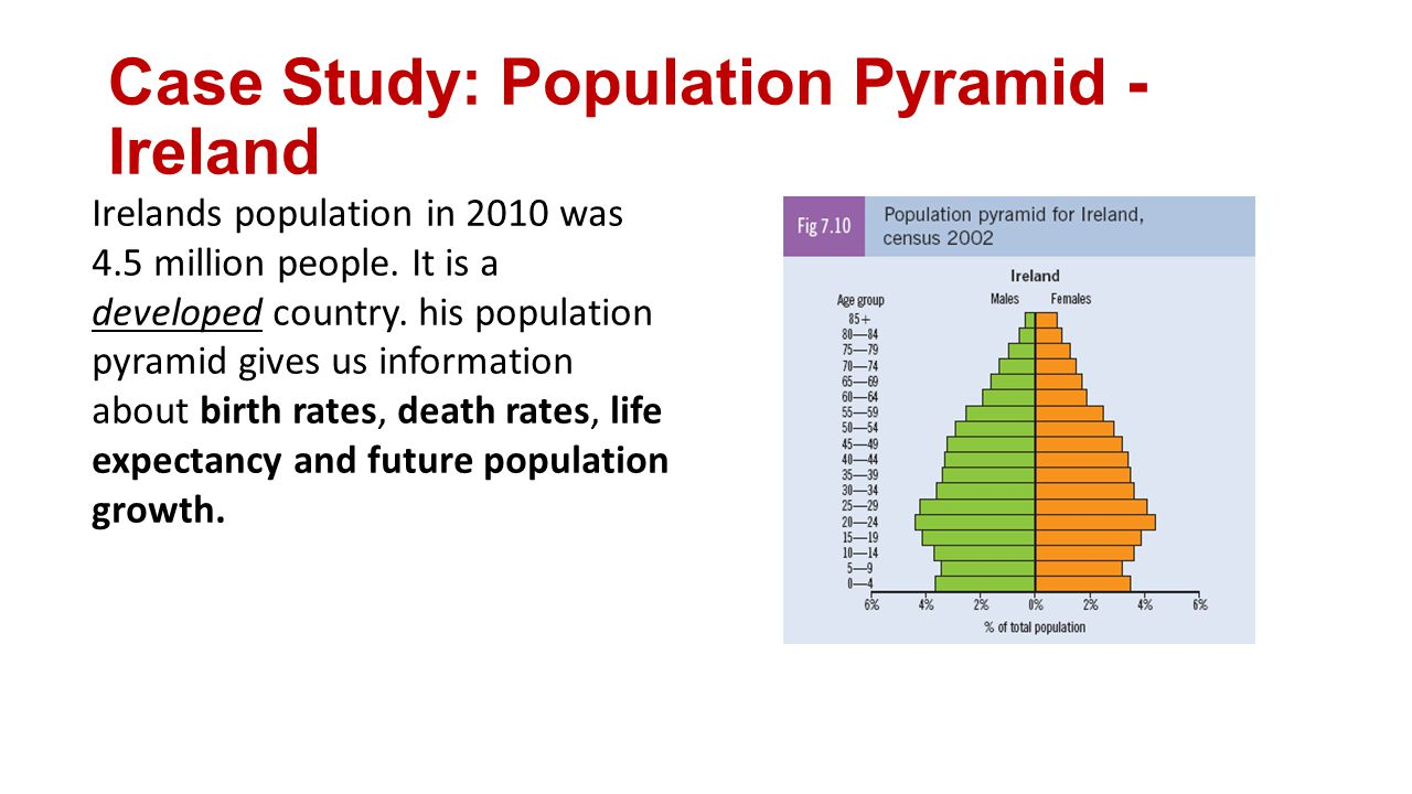 Case Study: Population Pyramid -Ireland