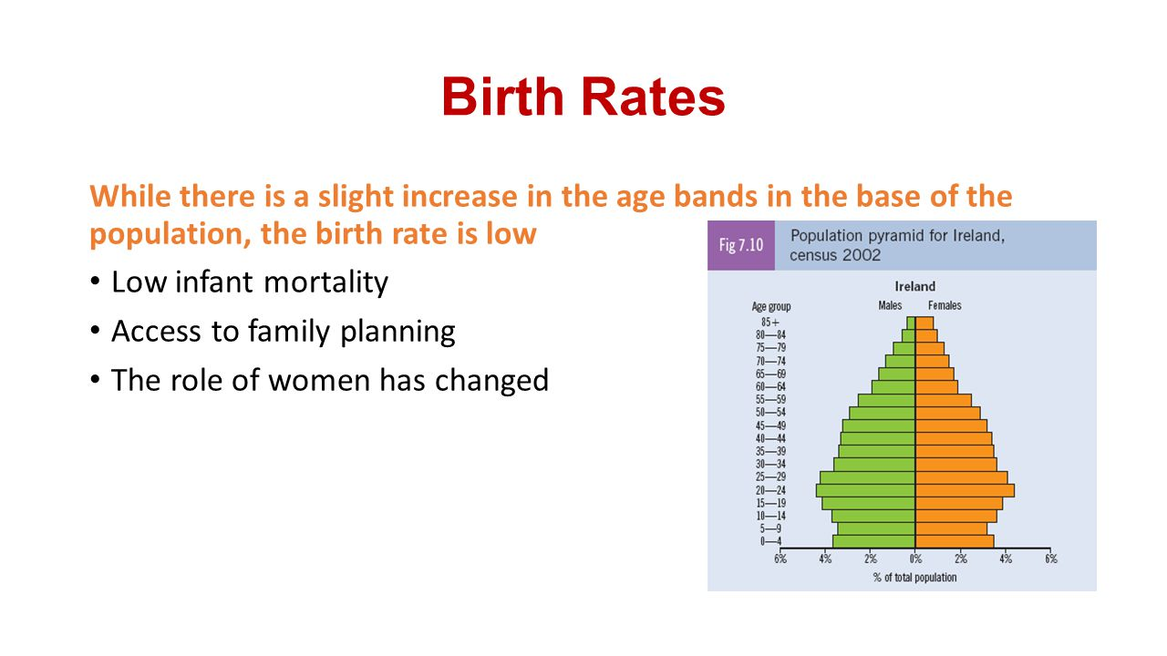 Birth Rates While there is a slight increase in the age bands in the base of the population, the birth rate is low.