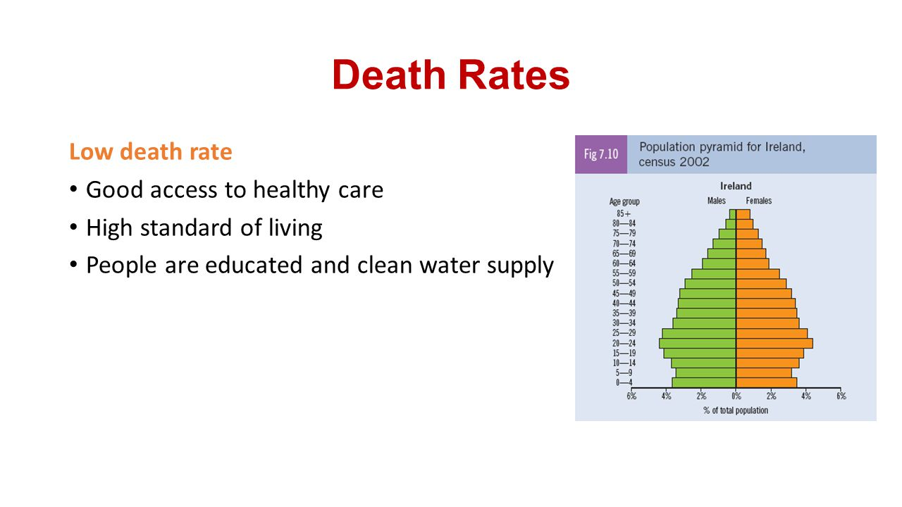 Death Rates Low death rate Good access to healthy care