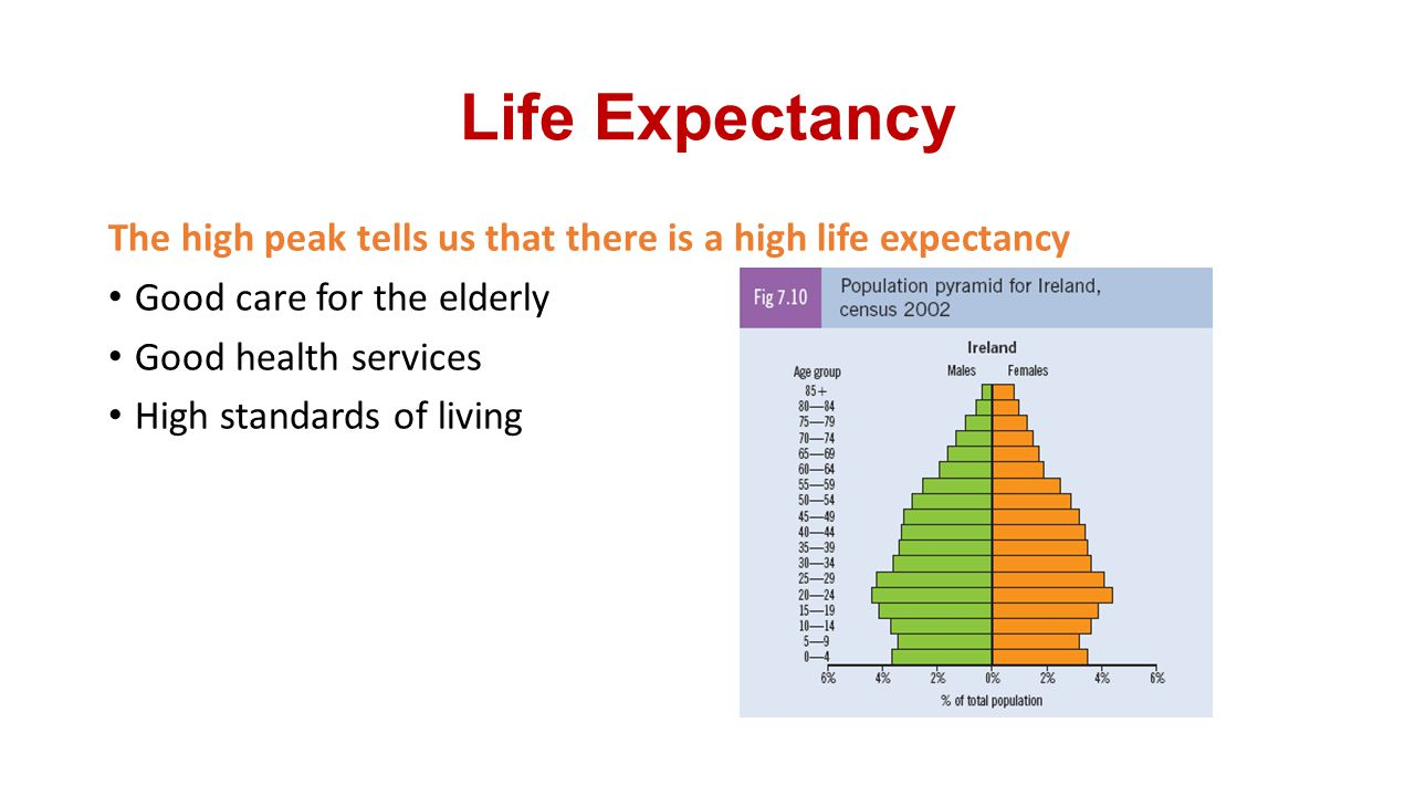 Life Expectancy The high peak tells us that there is a high life expectancy. Good care for the elderly.