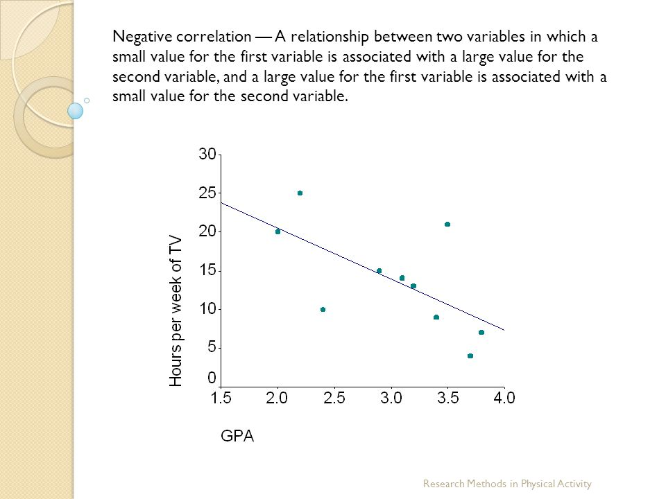Negative correlation — A relationship between two variables in which a small value for the first variable is associated with a large value for the second variable, and a large value for the first variable is associated with a small value for the second variable.
