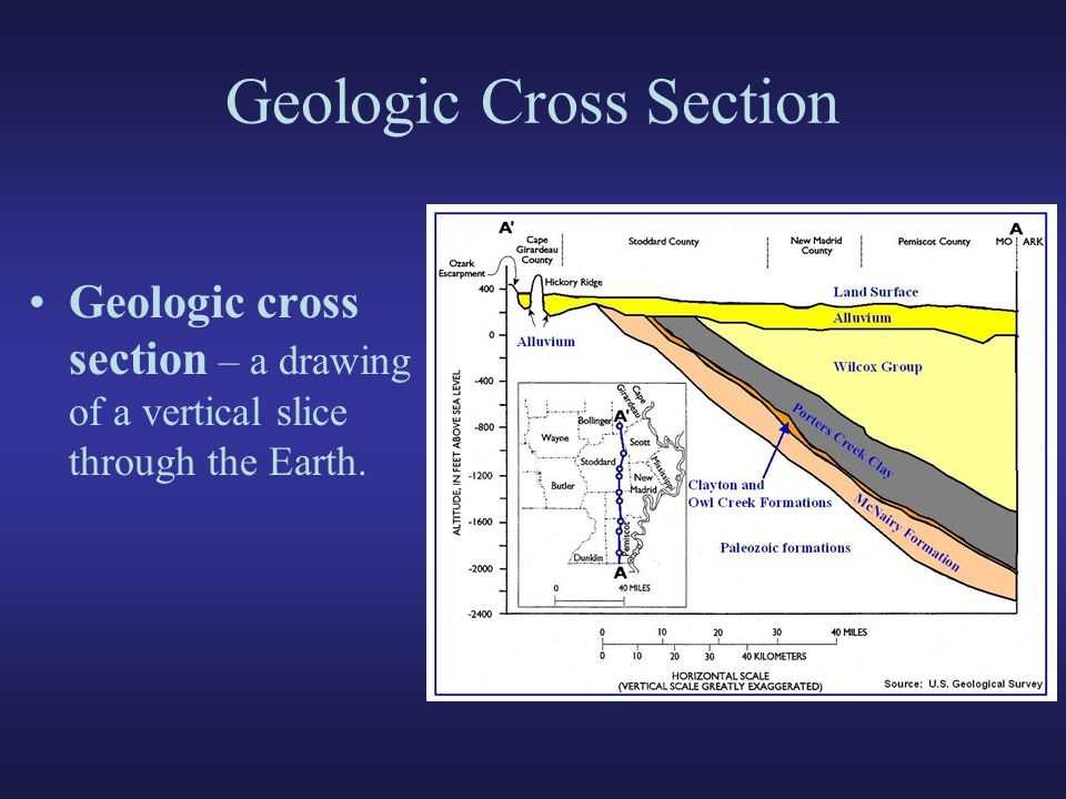 geologic cross section lab