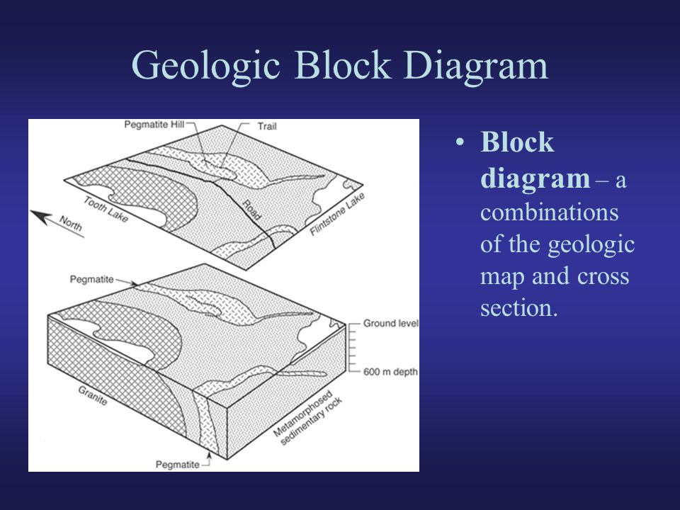 Lab 3 structural geology and earthquakes ppt video online download geologic block diagram ccuart Image collections