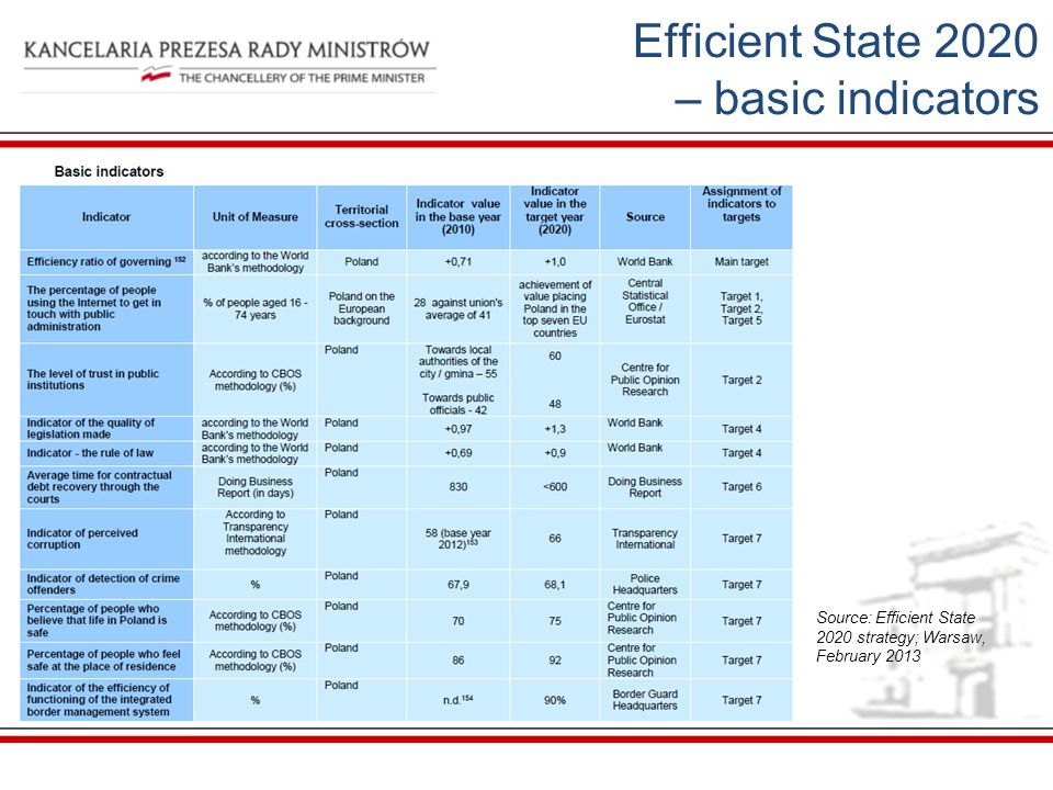 Efficient State 2020 – basic indicators