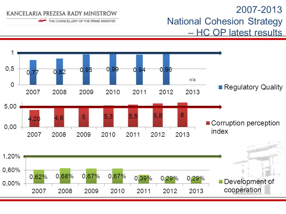 National Cohesion Strategy – HC OP latest results