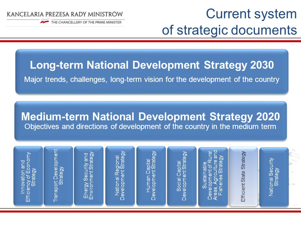 Long-term National Development Strategy 2030