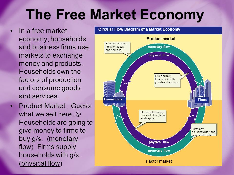Different types of economies ppt download the free market economy ccuart Image collections