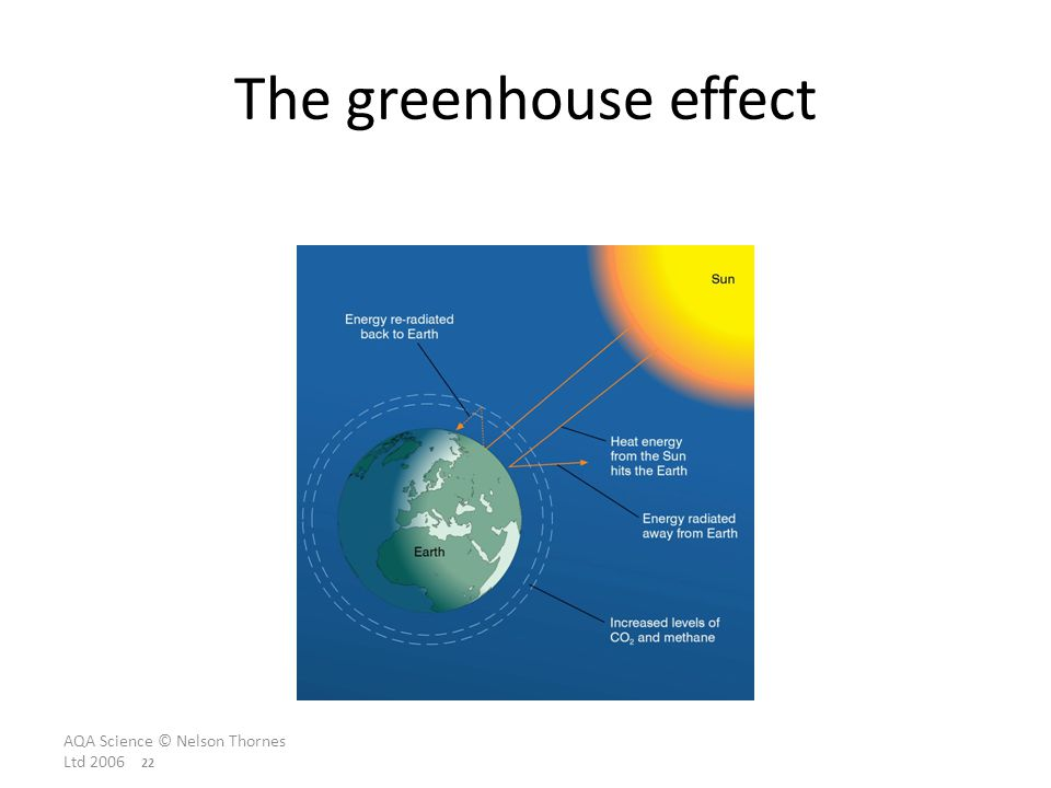 The greenhouse effect AQA Science © Nelson Thornes Ltd