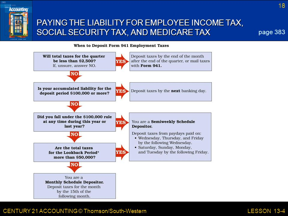 PAYING THE LIABILITY FOR EMPLOYEE INCOME TAX, SOCIAL SECURITY TAX, AND MEDICARE TAX