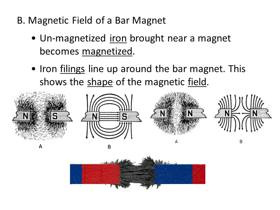 B. Magnetic Field of a Bar Magnet