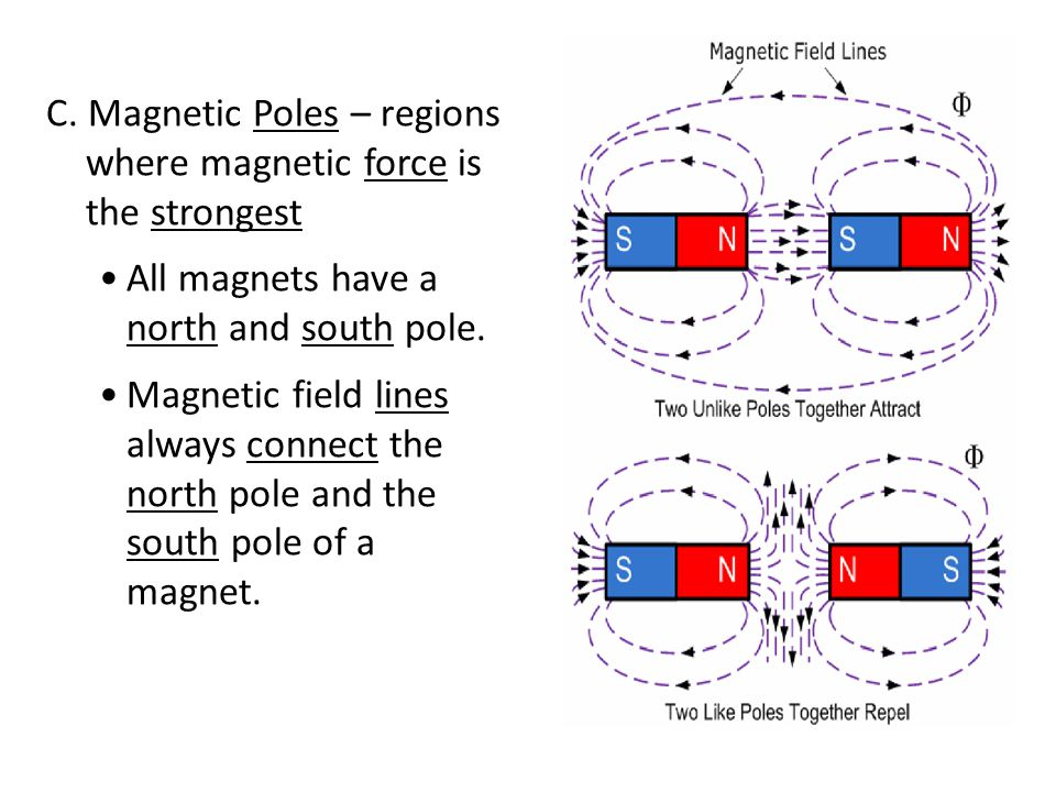 C. Magnetic Poles – regions where magnetic force is the strongest