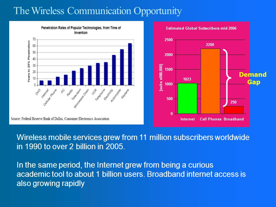 The Wireless Communication Opportunity