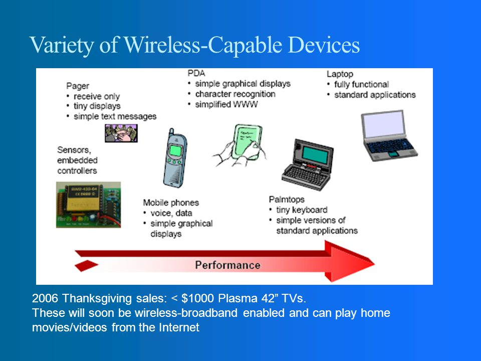 Variety of Wireless-Capable Devices