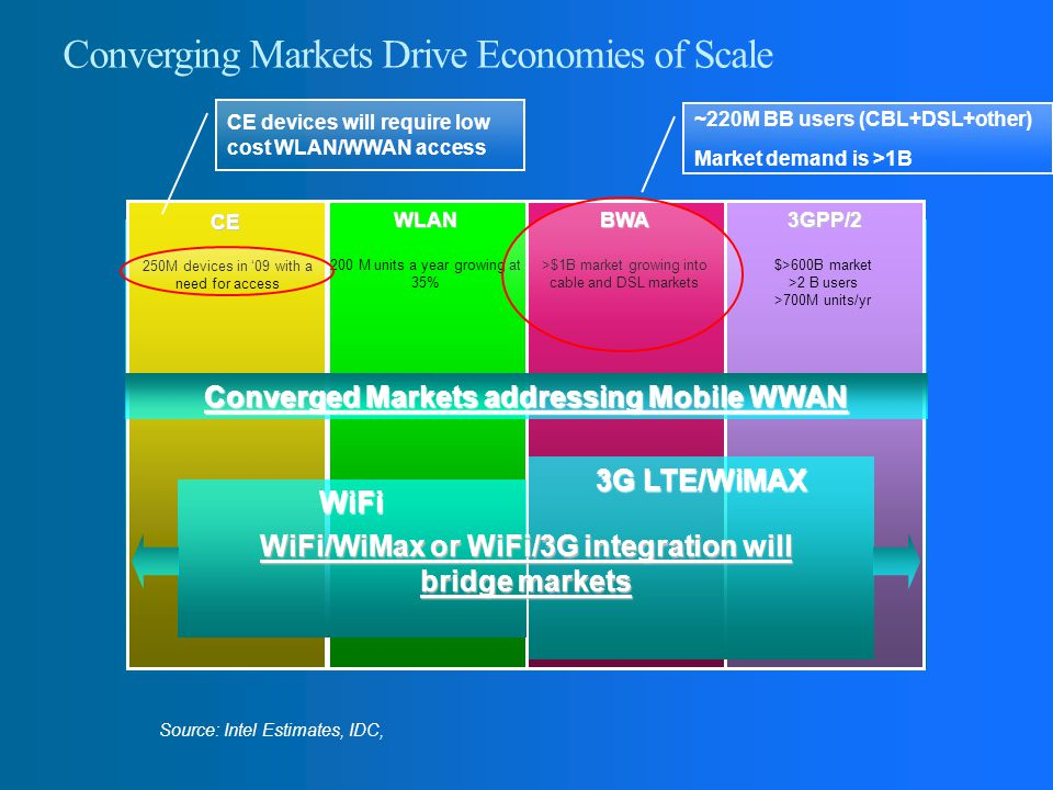 Converging Markets Drive Economies of Scale