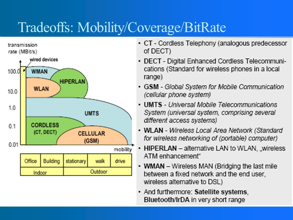 Tradeoffs: Mobility/Coverage/BitRate