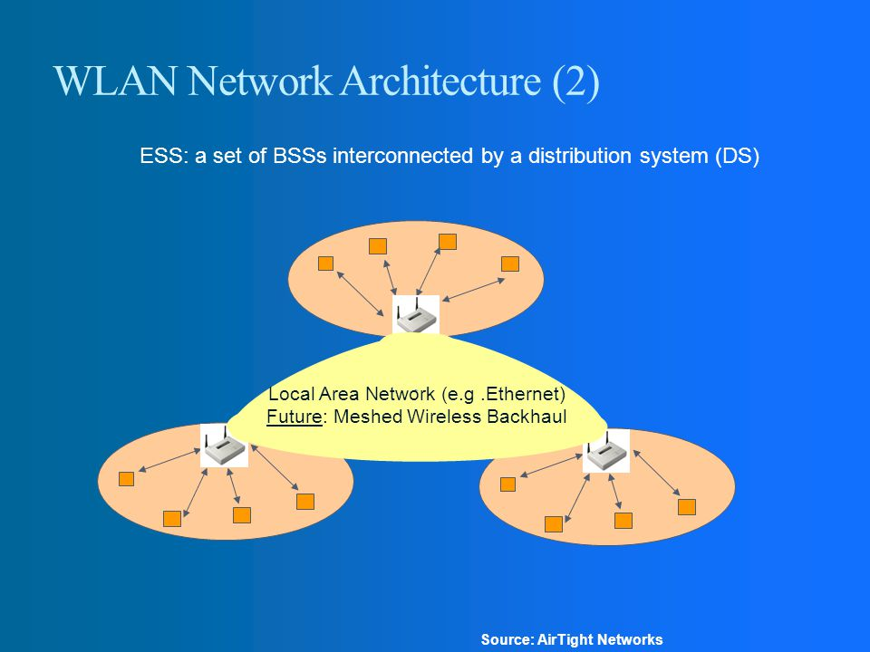 WLAN Network Architecture (2)