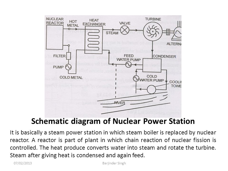 Barjinder singh senior lecturer electrical engg ppt download schematic diagram of nuclear power station ccuart Choice Image