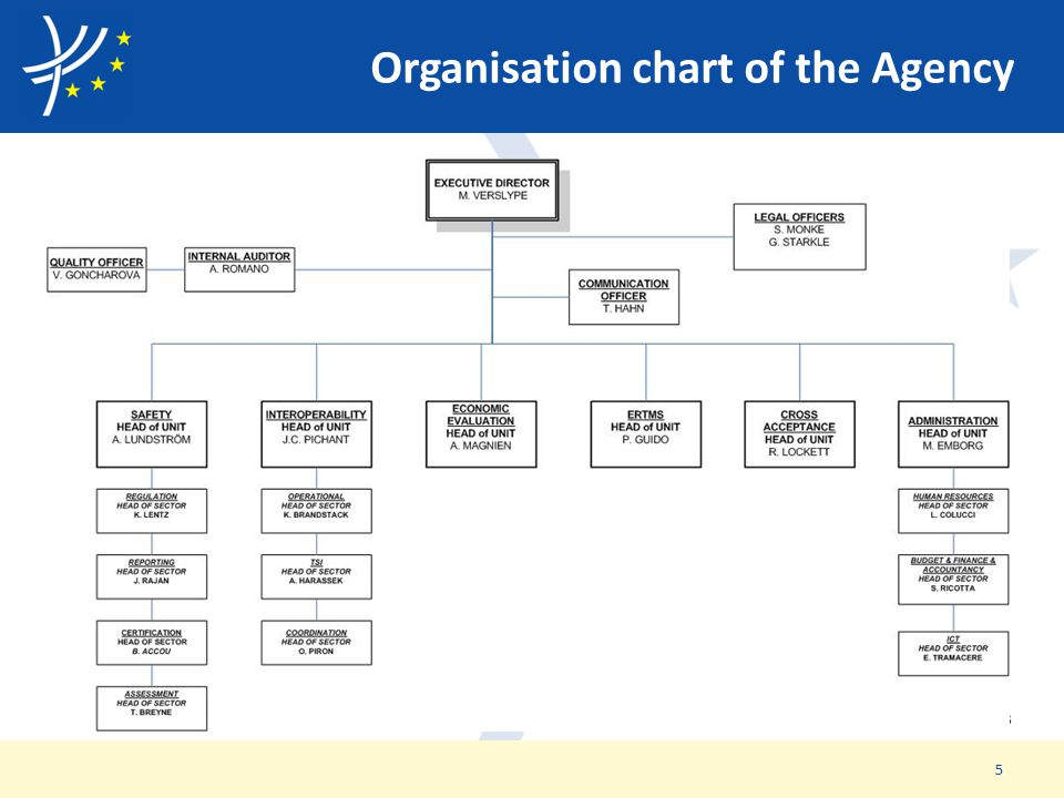 Organisation chart of the Agency