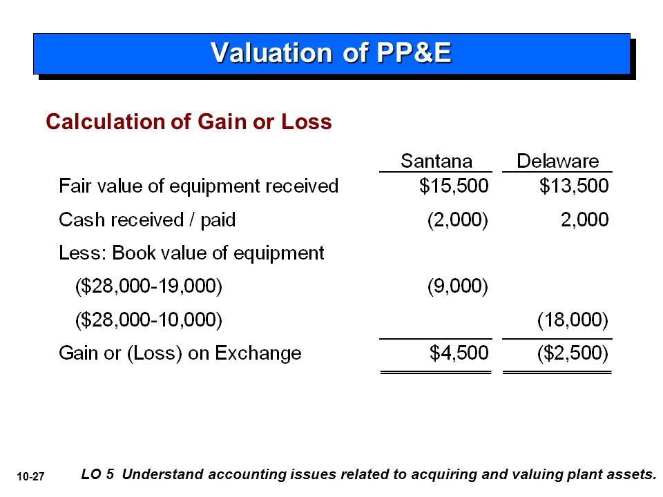 10 Acquisition And Disposition Of Property Plant And Equipment Ppt Download