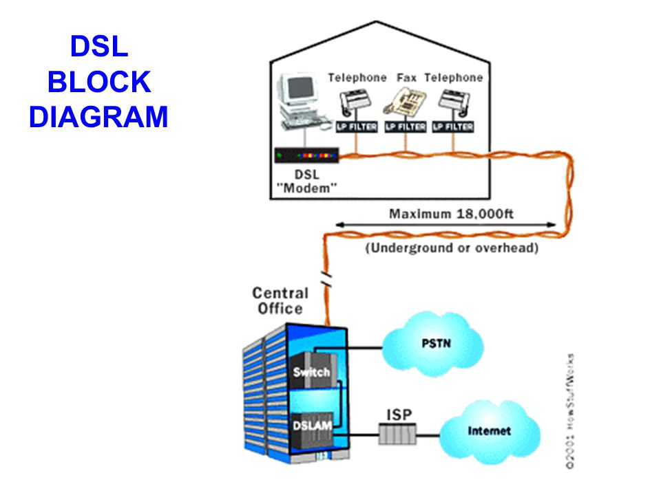understanding how the digital subscriber line dsl technology works Digital subscriber line (dsl) dsl is the root of all xdsl services in fact, dsl is the root physical layer for isdn bri service—two 64-kbps bearer (b) channels and one 16-kbps data (d) channel (2b+d) all bundled together to provide a functional 128-kbps pipeline capable of supporting simultaneous transmission of voice and data, fax, or.