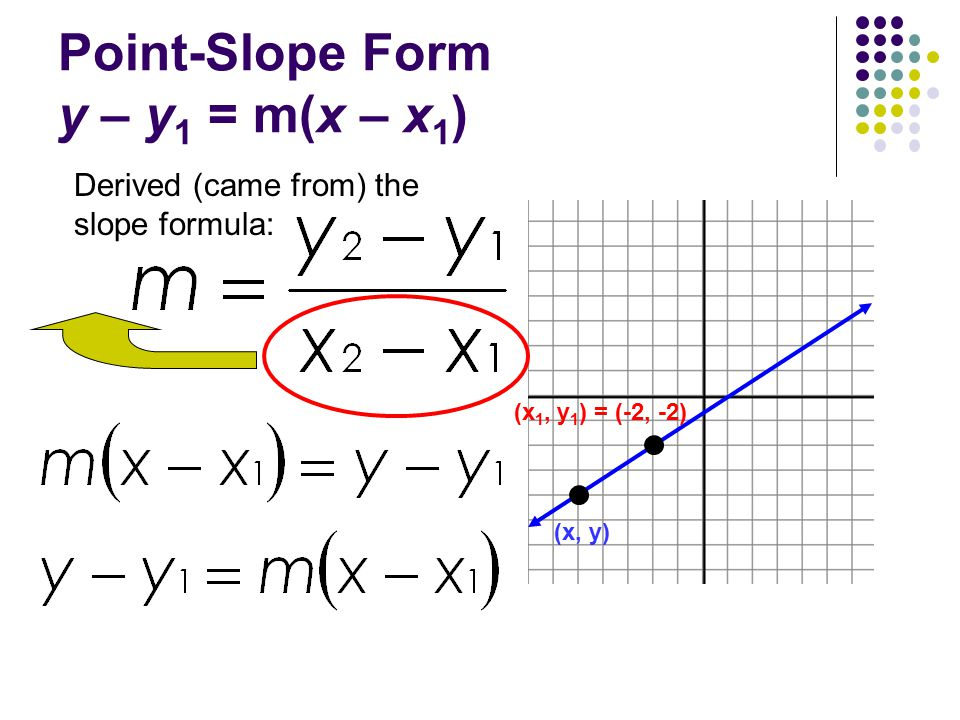 point slope form derivation  114.14 Point-Slope Form of a Linear Equation - ppt video online ...