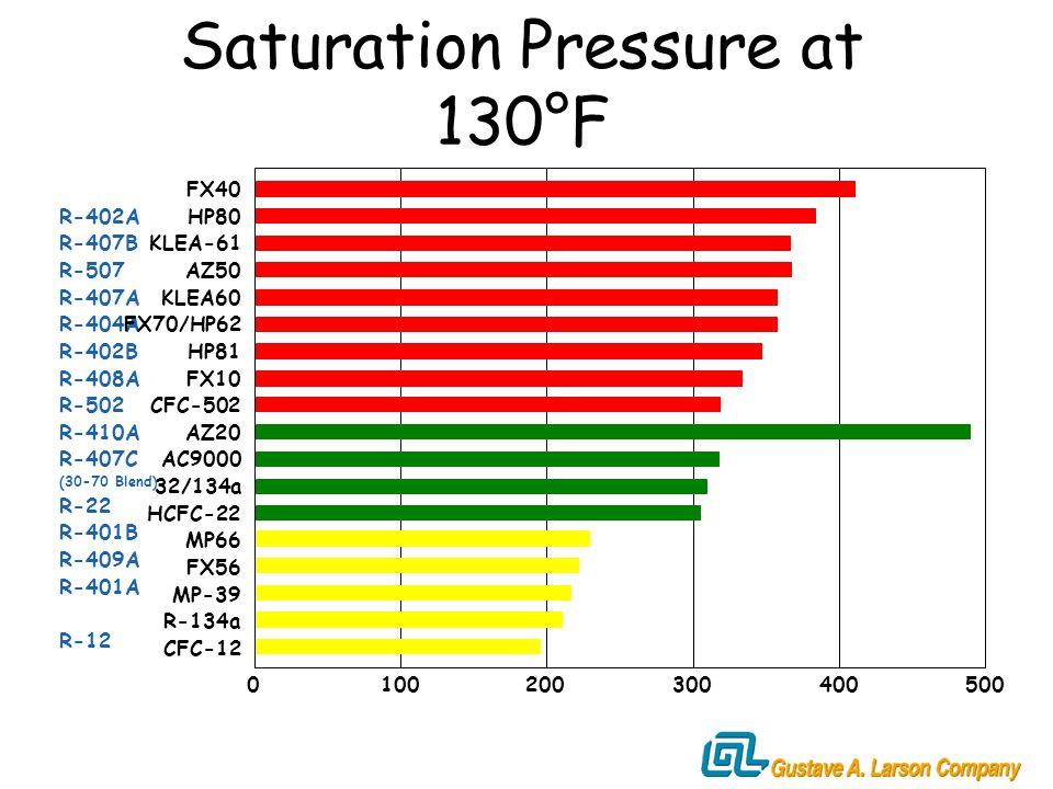 19 Beautiful 409a Pressure Temperature Chart