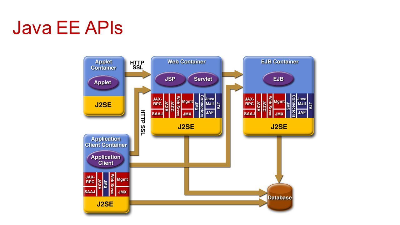 Introduction To J2ee Dr N A Joshi Ppt Download Electronic Circuit Java App 30 Ee Apis