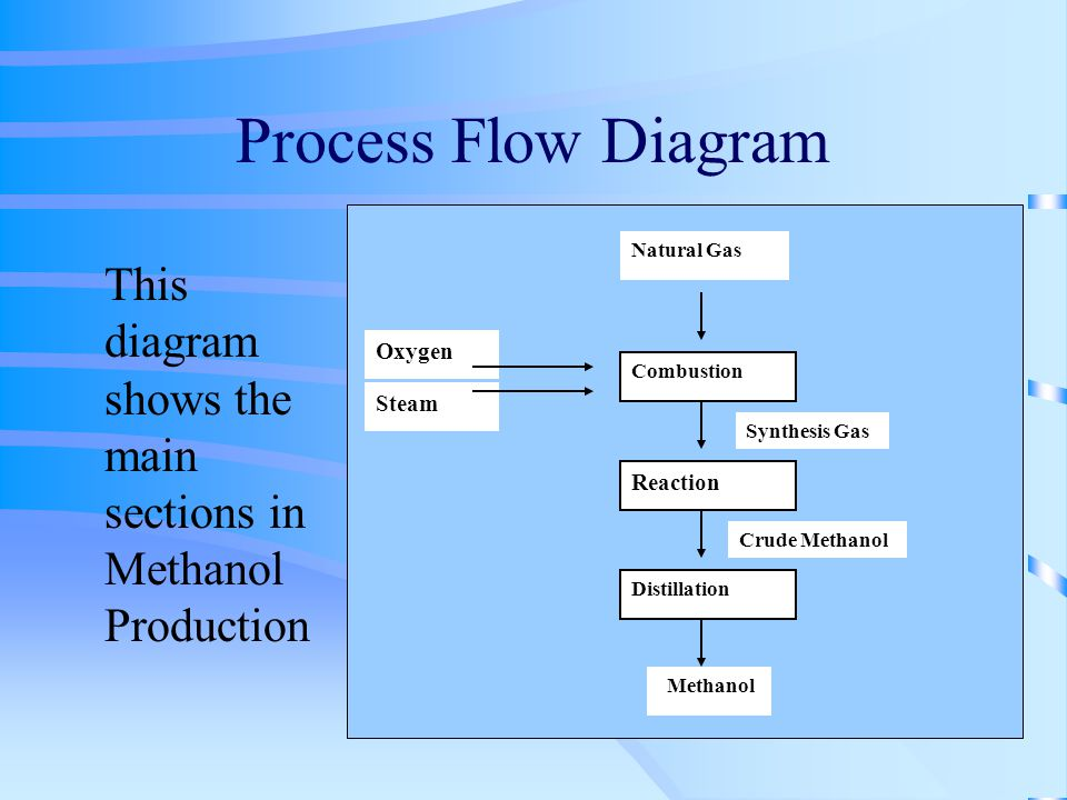 process simulation and integration of methanol production