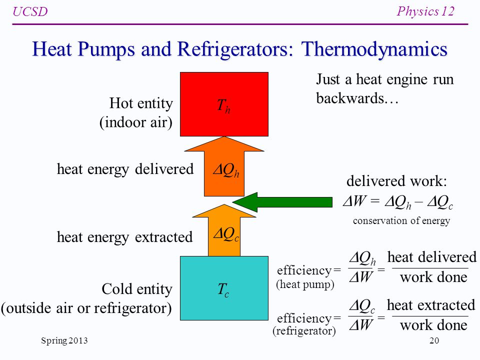 heat engines, heat pumps, and refrigerators ppt download pv diagram examples 20 heat pumps and refrigerators thermodynamics