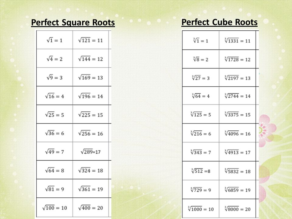 Printable Worksheets square roots and cube roots worksheets : Objective: Students will be able to use roots to estimate ...