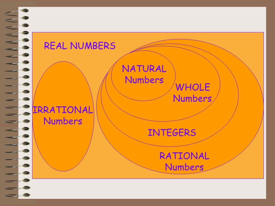 REAL NUMBERS NATURAL Numbers WHOLE Numbers IRRATIONAL Numbers INTEGERS RATIONAL Numbers