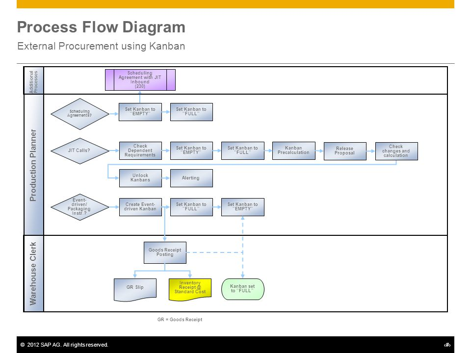 Manufacturing With Kanban Supply Into Production 233