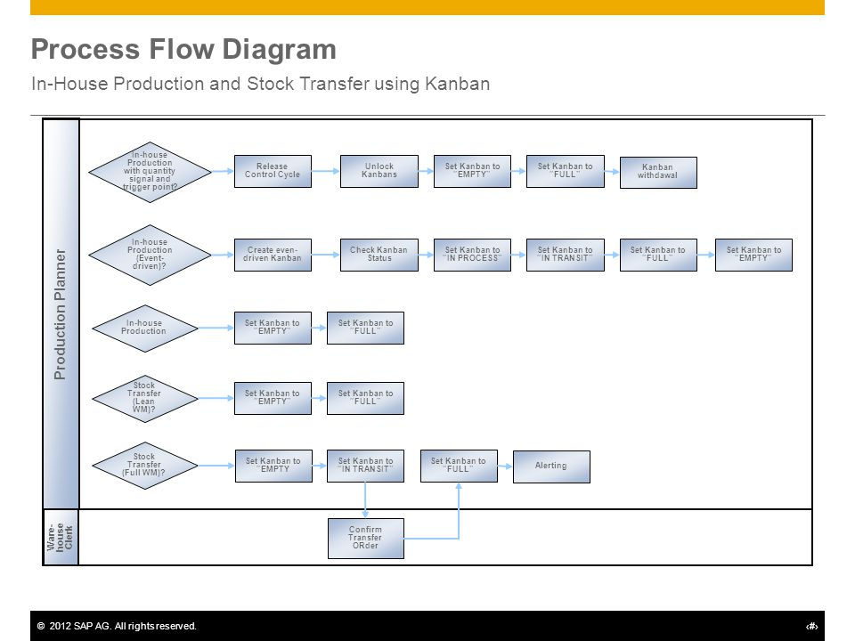 Manufacturing With Kanban Supply Into Production 233 Ppt Video