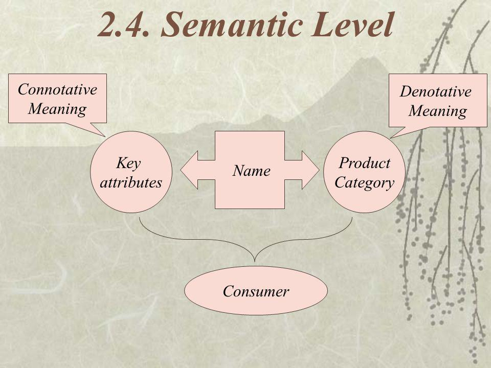 2.4. Semantic Level Connotative Meaning Denotative Meaning Key