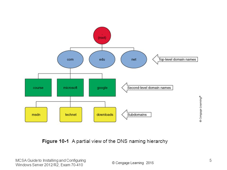 Figure 10-1 A partial view of the DNS naming hierarchy