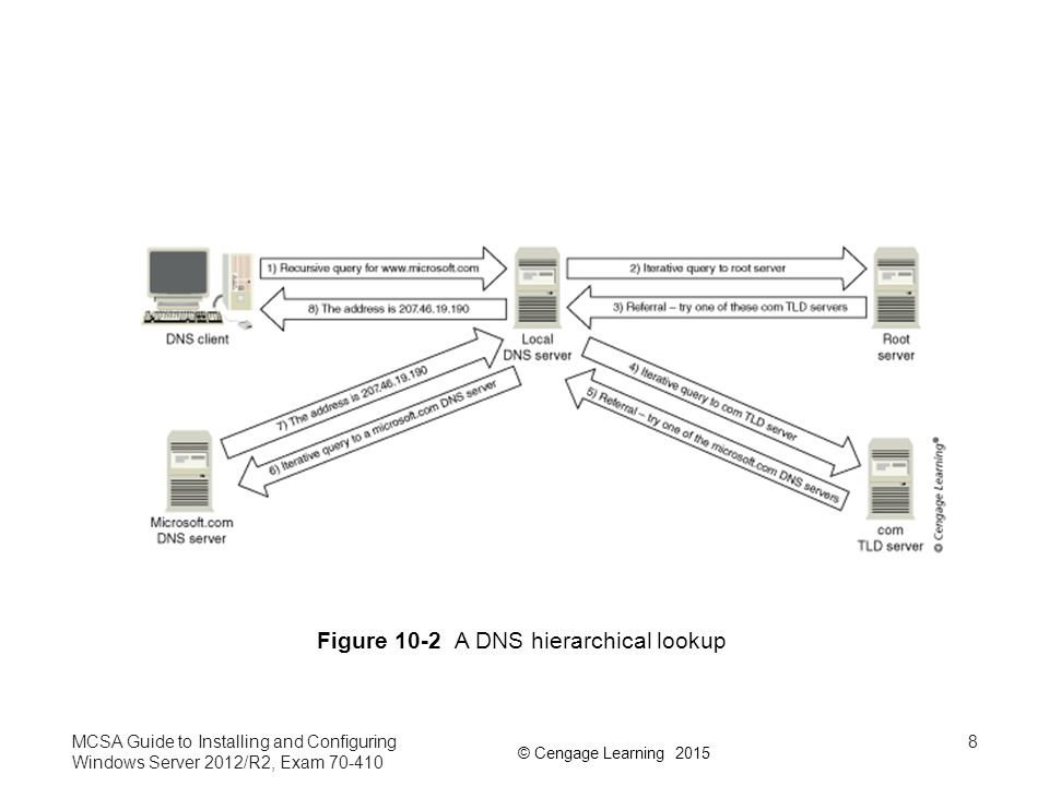 Figure 10-2 A DNS hierarchical lookup