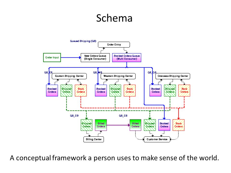A conceptual framework a person uses to make sense of the world.