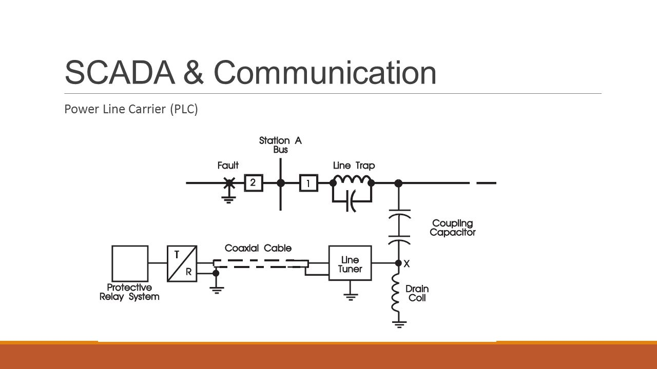 SCADA & Communication Power Line Carrier (PLC)