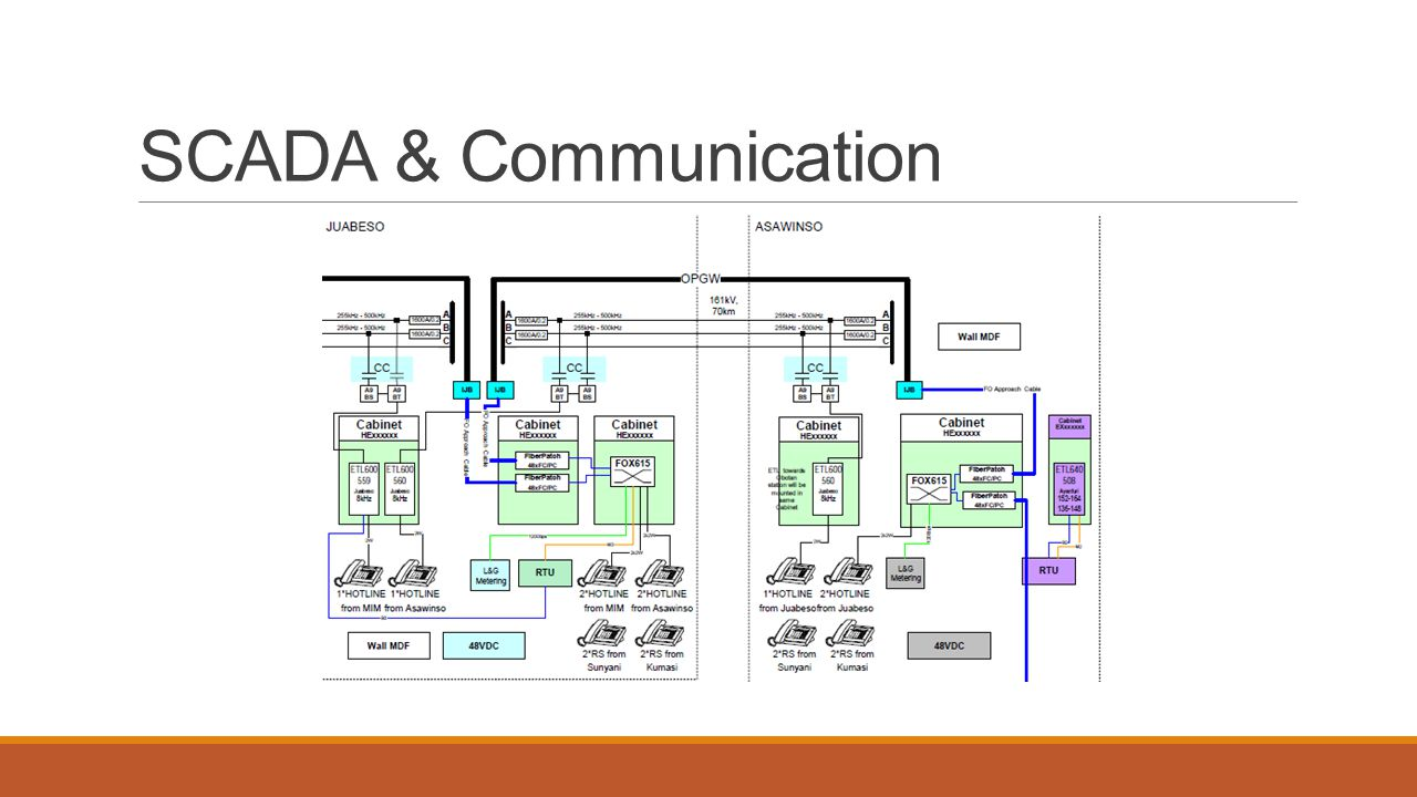 SCADA & Communication