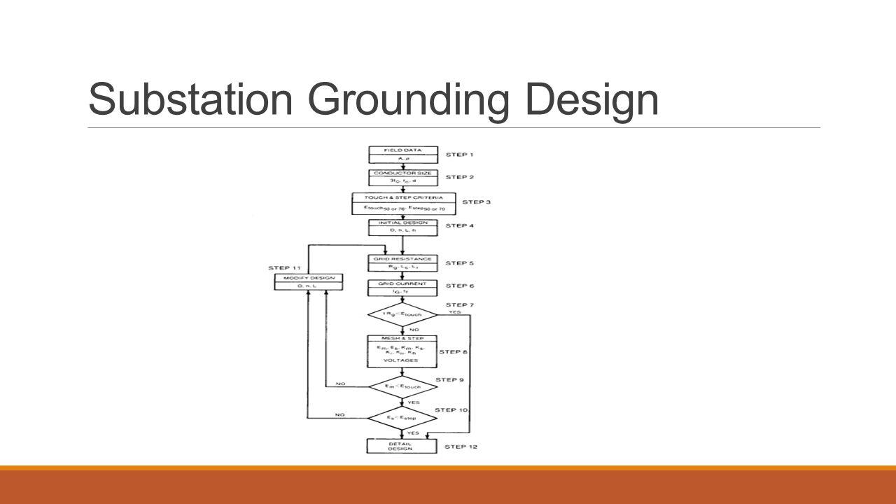 Presentation on substation design ppt video online download 48 substation grounding design ccuart Images