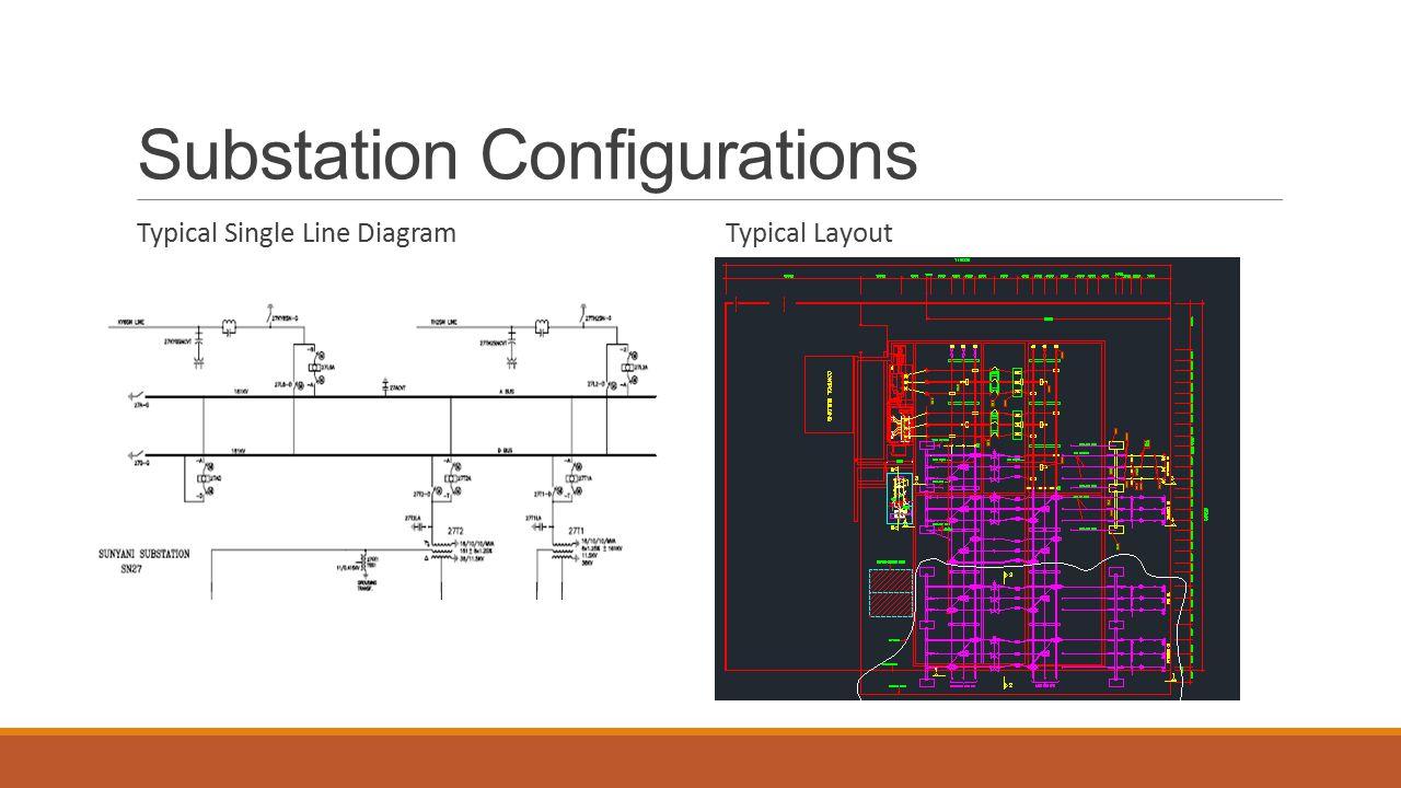 Presentation on substation design ppt video online download substation configurations ccuart Images