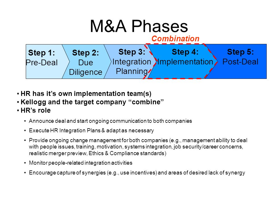 Ma toolkit for hr 0604 ppt video online download step 3 integration planning maxwellsz