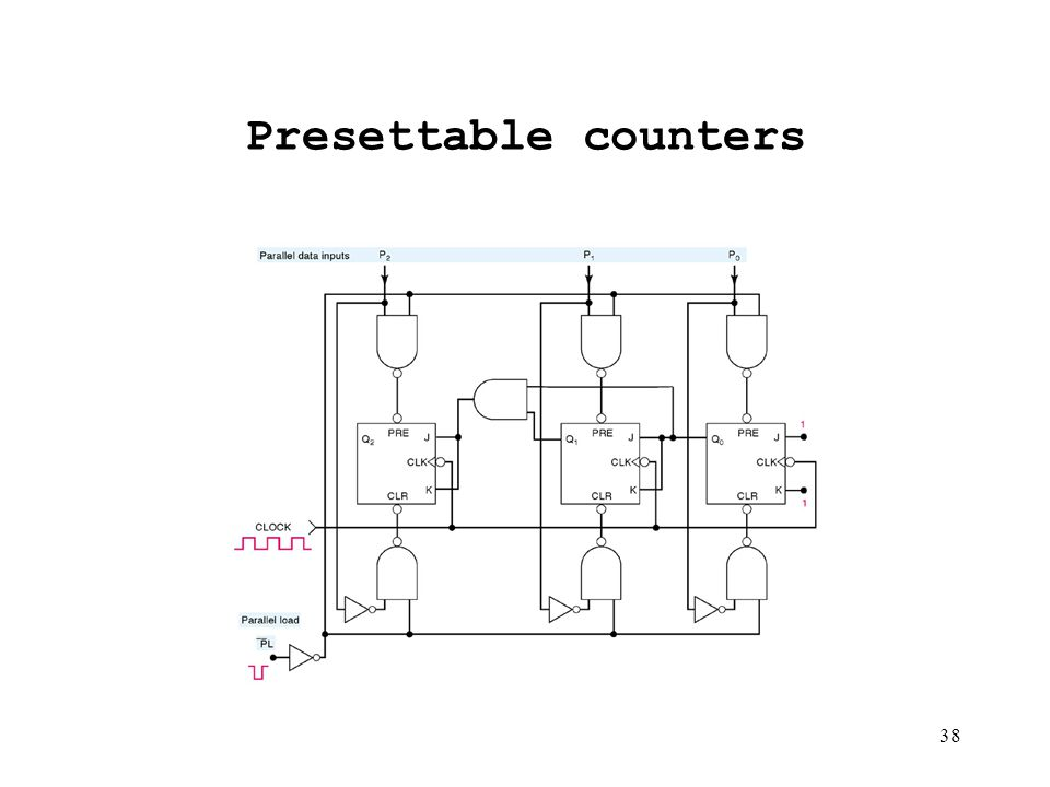 chapter 7 counters and registers ppt video online download