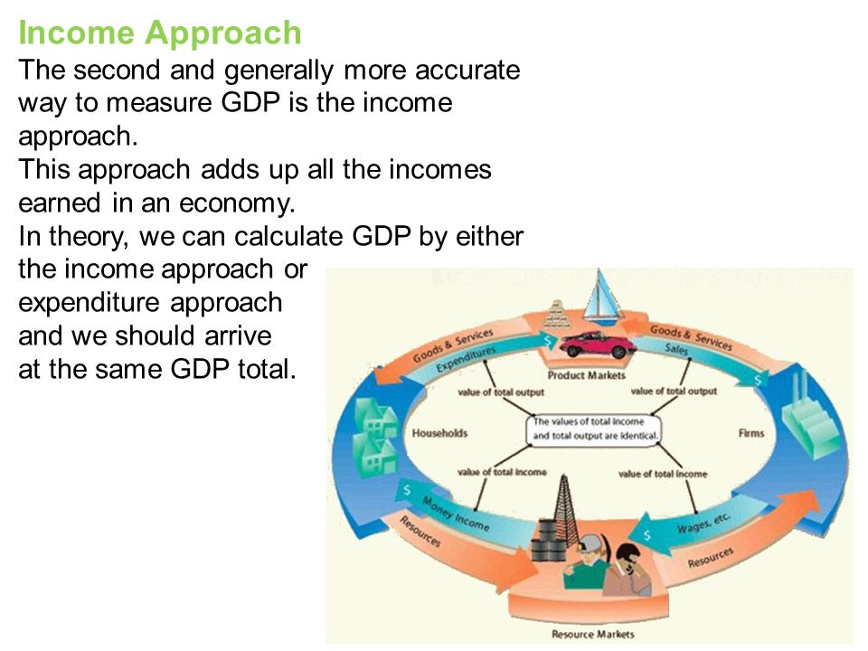 Income Approach The second and generally more accurate way to measure GDP is the income approach.