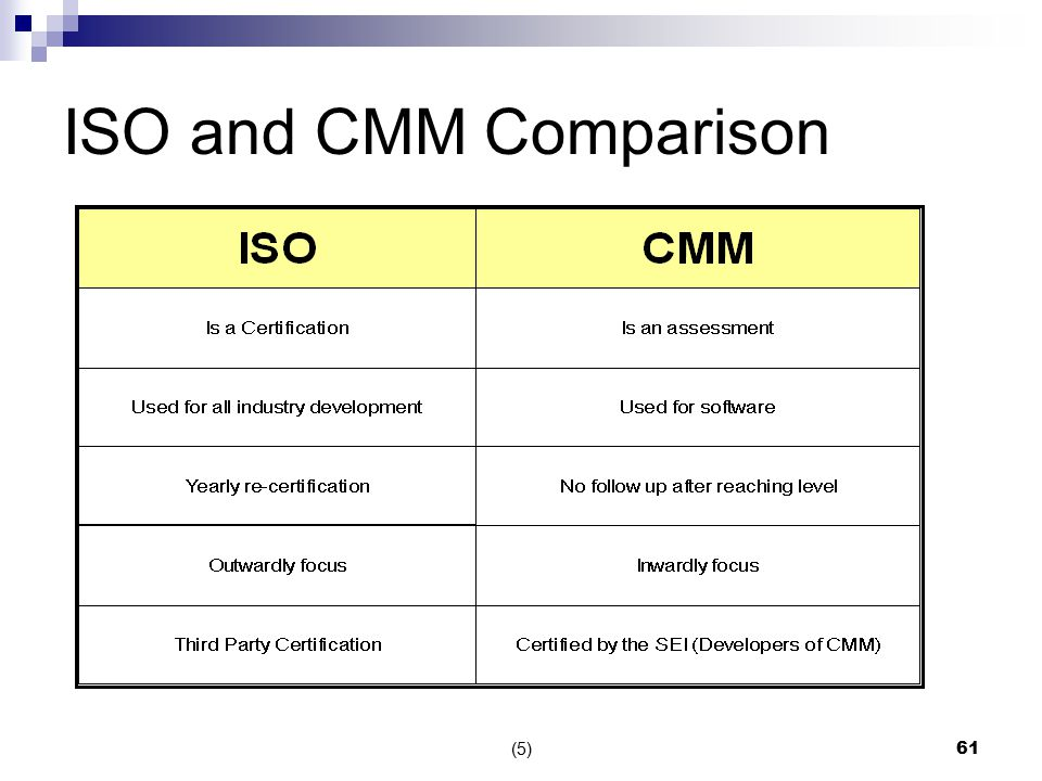 Cmm And Iso Certification Ppt Video Online Download