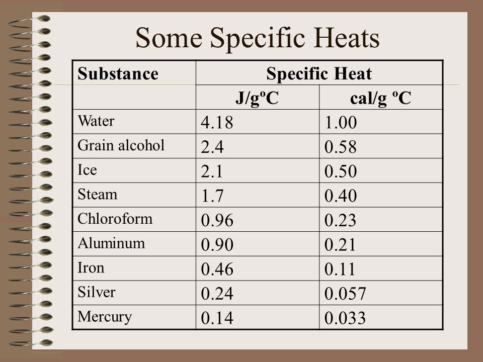 Some Specific Heats Substance Specific Heat J/gºC cal/g ºC 4.18 1.00
