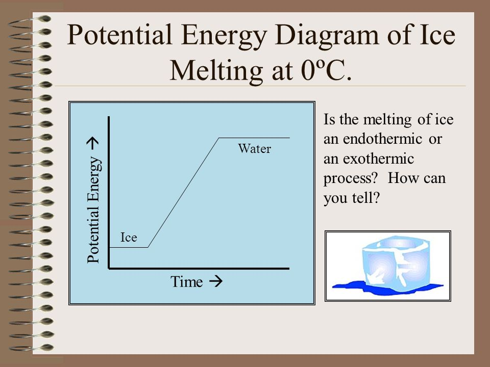 Potential Energy Diagram of Ice Melting at 0ºC.