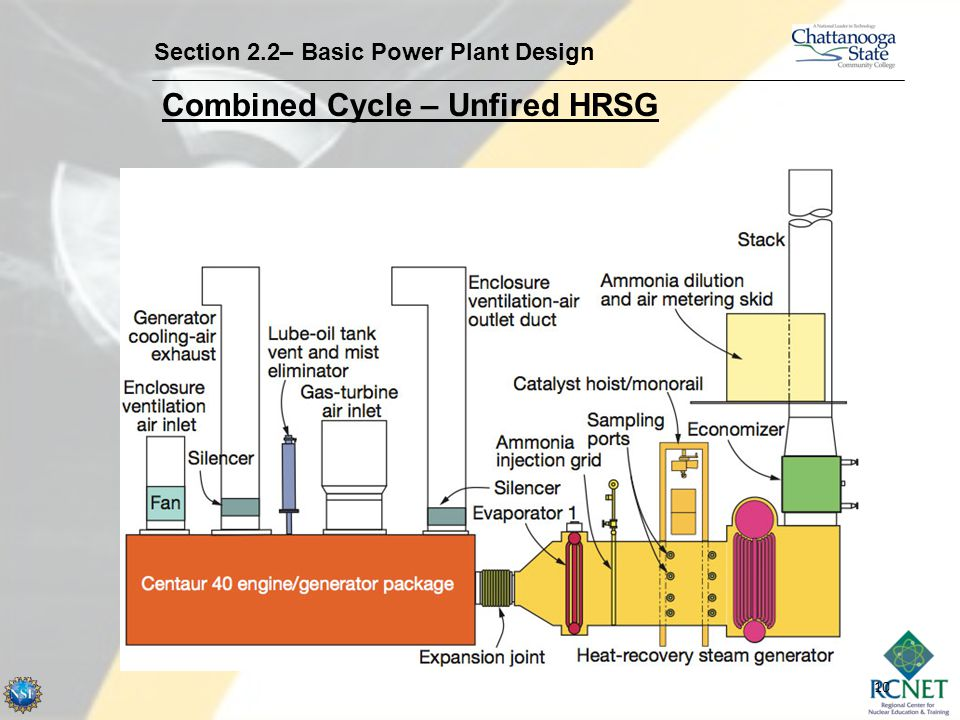 Combined Cycle – Unfired HRSG
