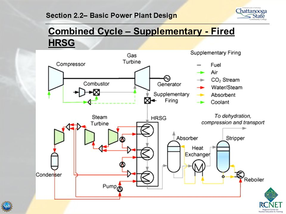 Combined Cycle – Supplementary - Fired HRSG