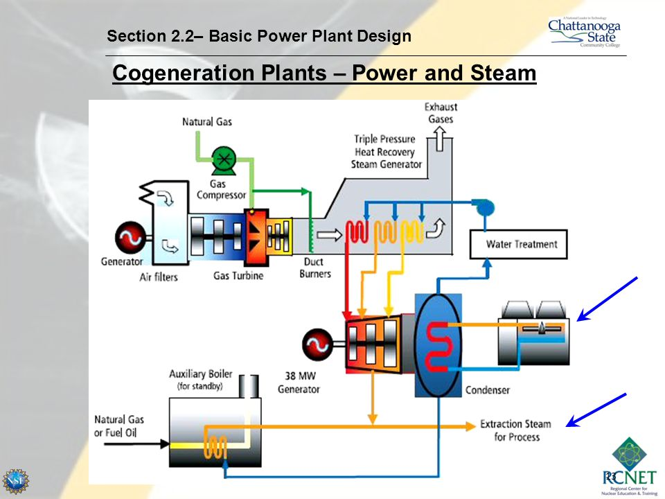 Cogeneration Plants – Power and Steam